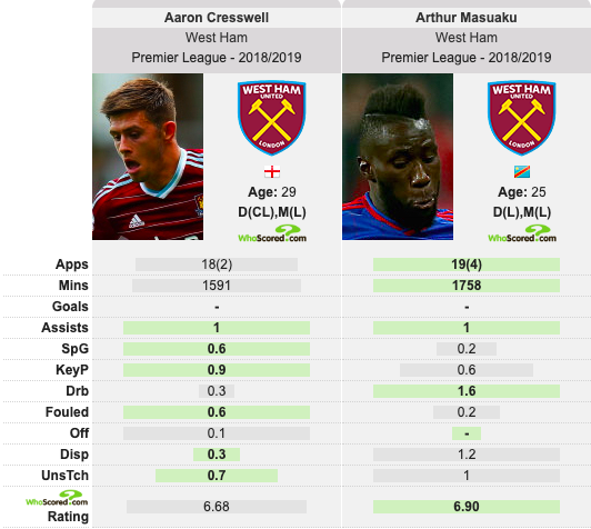 Verdict: West Ham should improve this one area or face being left behind by nearest PL rivals